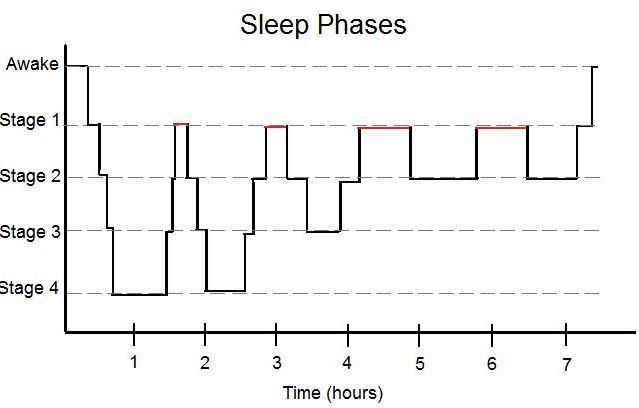 4-stages-of-sleep-NREM1-NREM2-NREM3-REM-N1-N2-N3-research-study