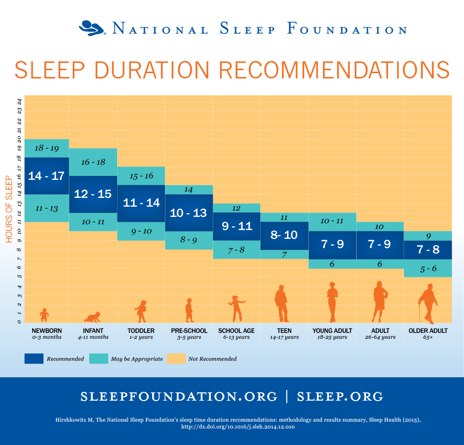 national-sleep-recommendation-sleep-duration-recommendations-most-updated