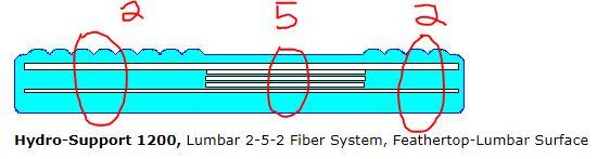 lumbar-layers-inside-waterbed